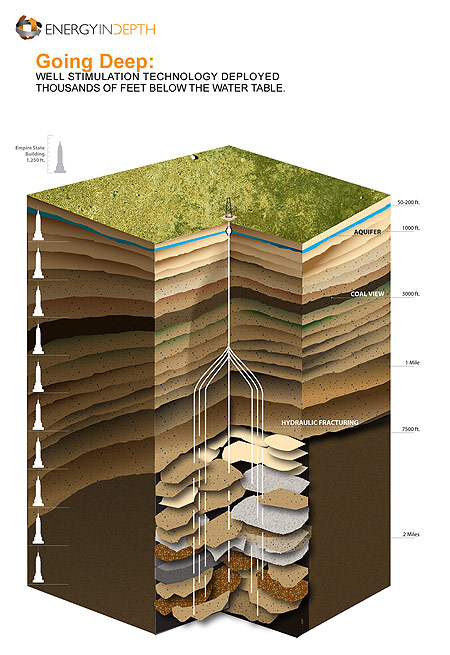 Cross Section- Hydraulic Fracturing